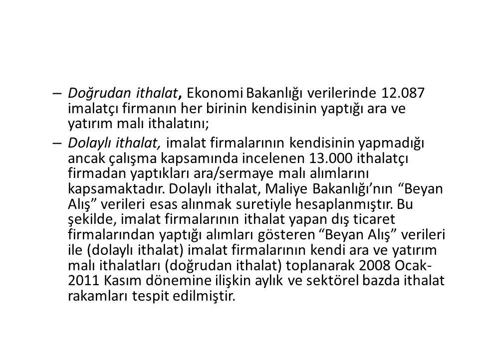Doğrudan ithalat, Ekonomi Bakanlığı verilerinde 12