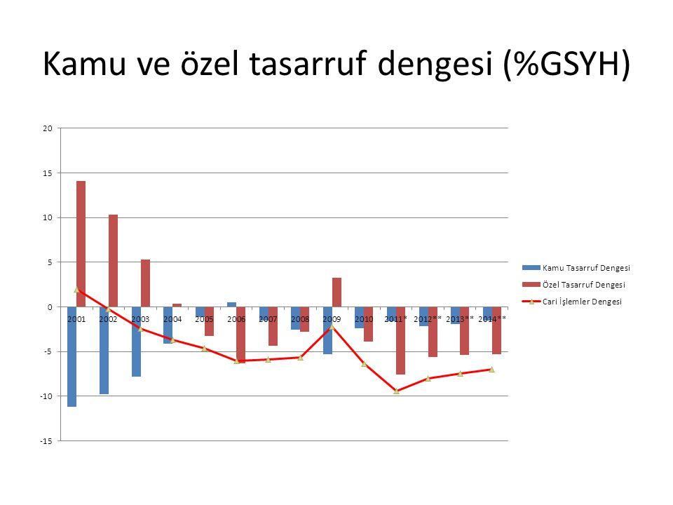 Kamu ve özel tasarruf dengesi (%GSYH)