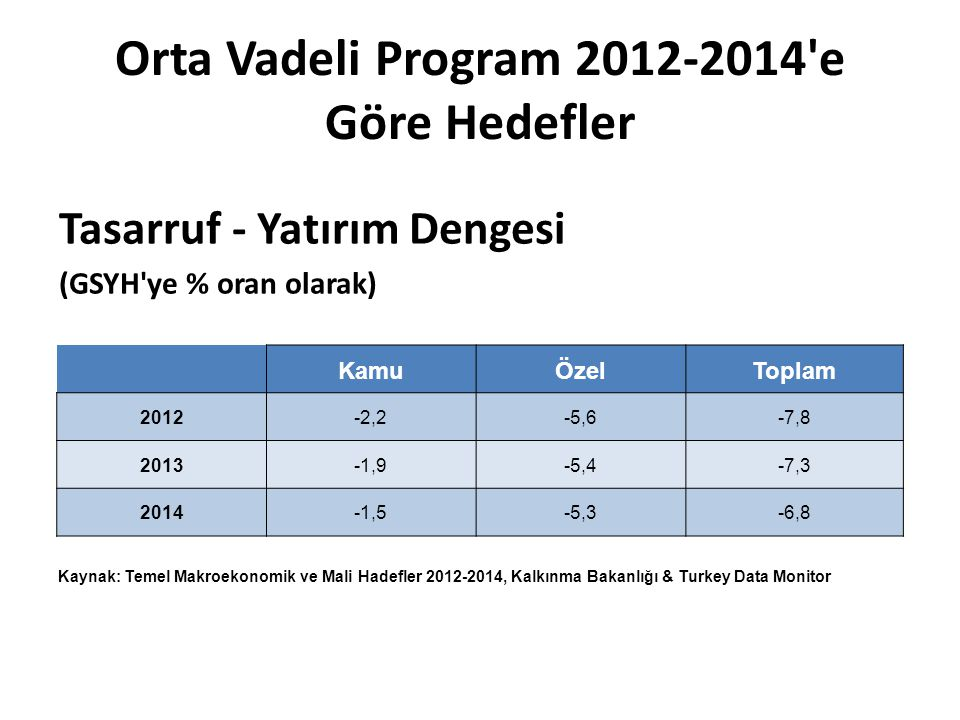 Orta Vadeli Program 2012-2014 e Göre Hedefler