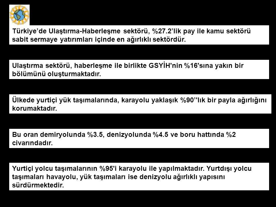 Türkiye'de Ulaştırma-Haberleşme sektörü, %27