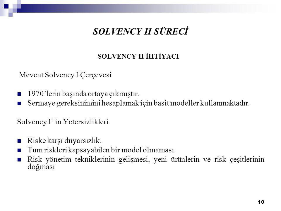 SOLVENCY II SÜRECİ Mevcut Solvency I Çerçevesi