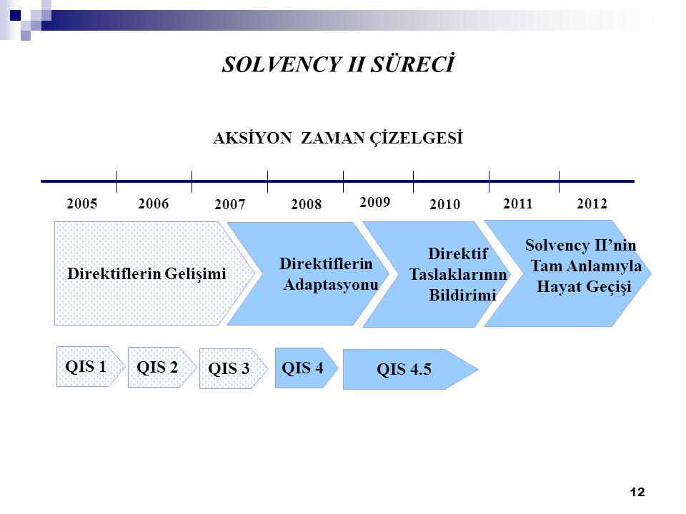 SOLVENCY II SÜRECİ AKSİYON ZAMAN ÇİZELGESİ