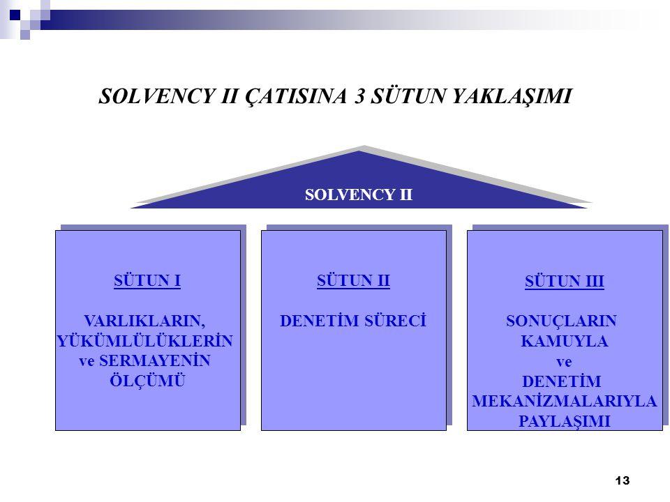 SOLVENCY II ÇATISINA 3 SÜTUN YAKLAŞIMI