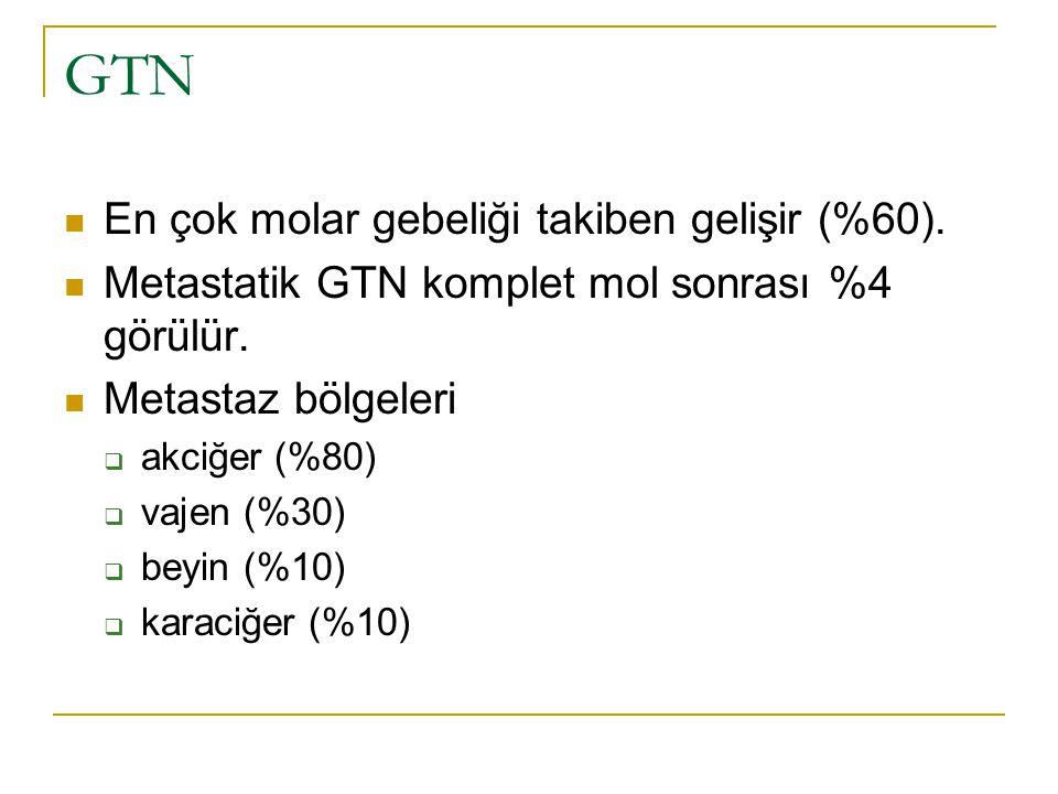 GTN En çok molar gebeliği takiben gelişir (%60).