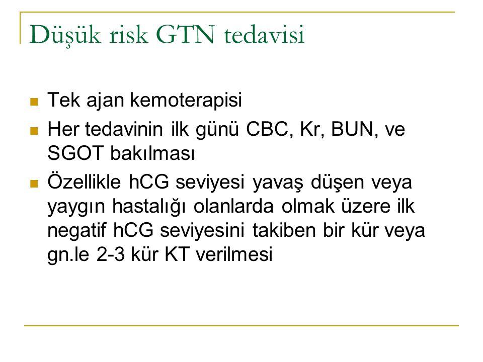 Düşük risk GTN tedavisi
