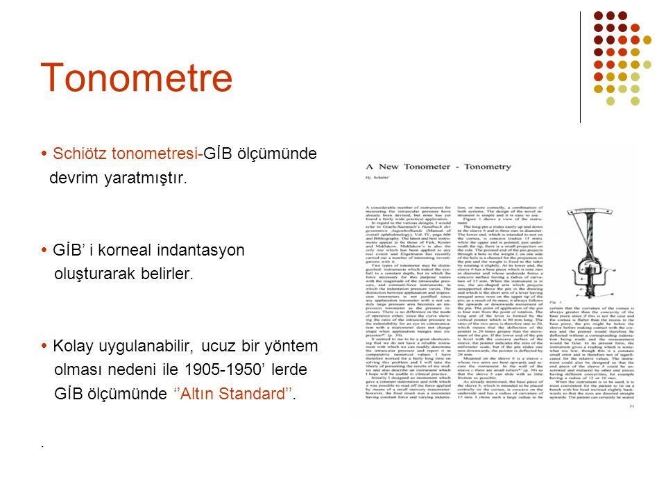Tonometre  Schiötz tonometresi-GİB ölçümünde devrim yaratmıştır.