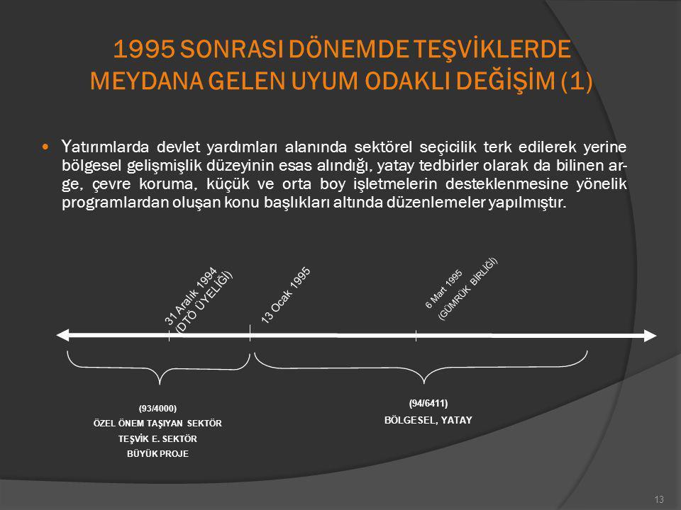 1995 SONRASI DÖNEMDE TEŞVİKLERDE MEYDANA GELEN UYUM ODAKLI DEĞİŞİM (1)
