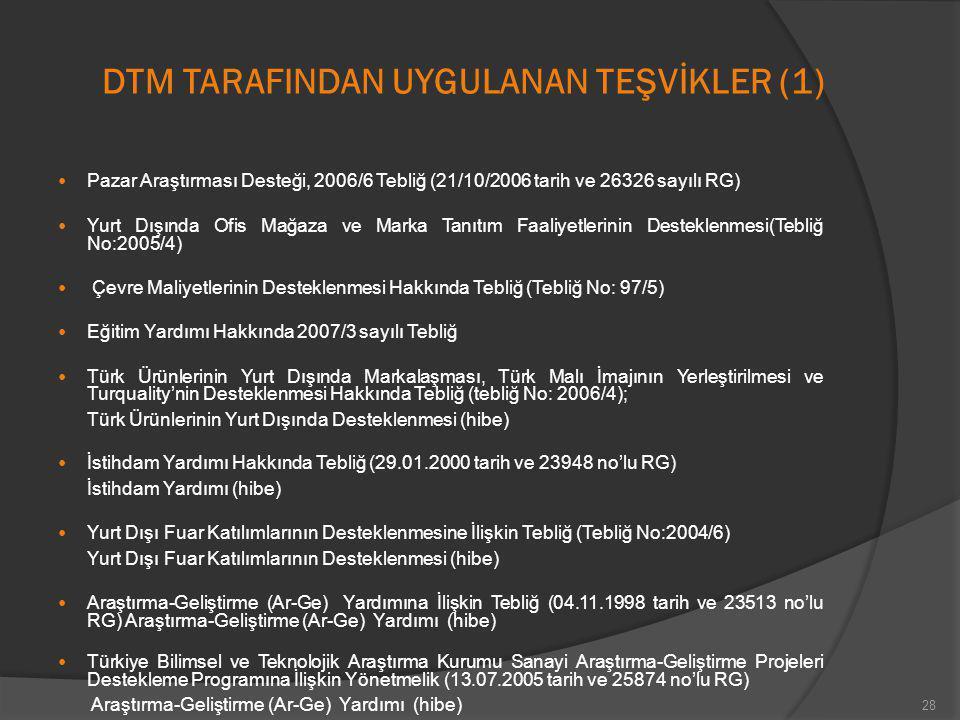 DTM TARAFINDAN UYGULANAN TEŞVİKLER (1)