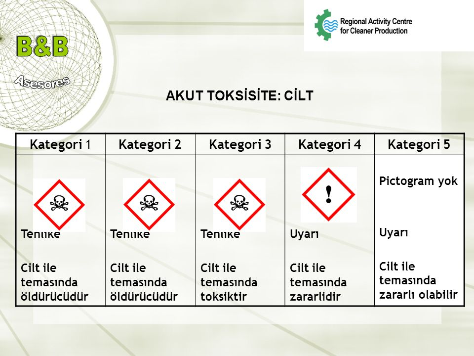 AKUT TOKSİSİTE: CİLT Kategori 1 Kategori 2 Kategori 3 Kategori 4