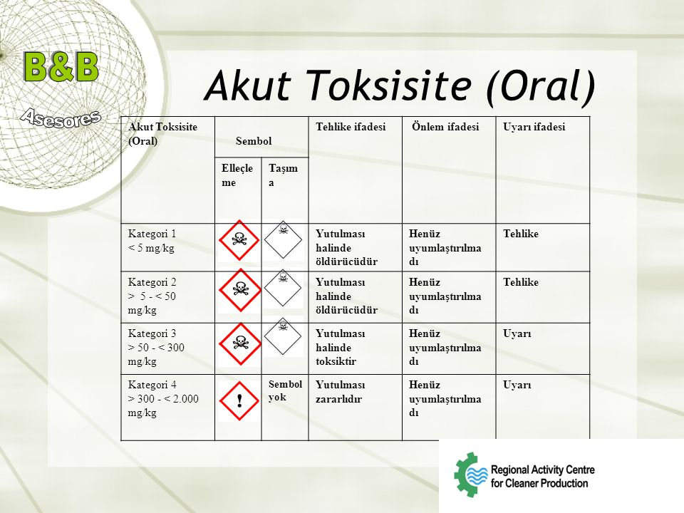 Akut Toksisite (Oral) Akut Toksisite (Oral) Sembol Tehlike ifadesi