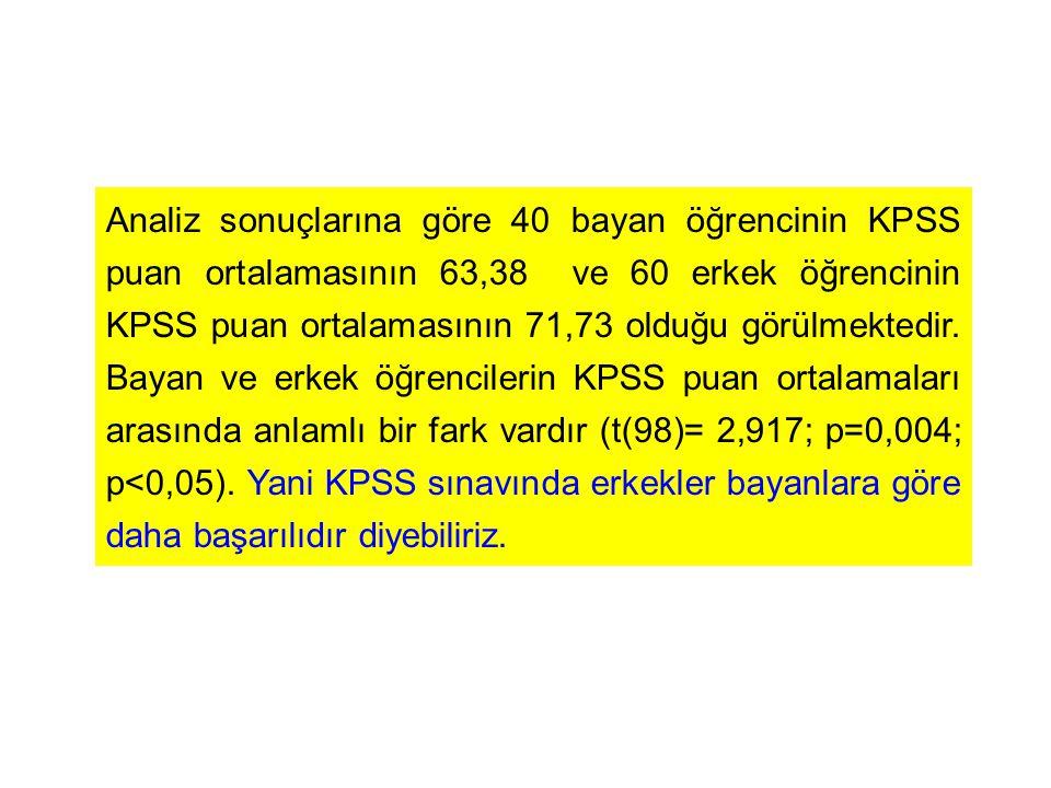Analiz sonuçlarına göre 40 bayan öğrencinin KPSS puan ortalamasının 63,38 ve 60 erkek öğrencinin KPSS puan ortalamasının 71,73 olduğu görülmektedir.