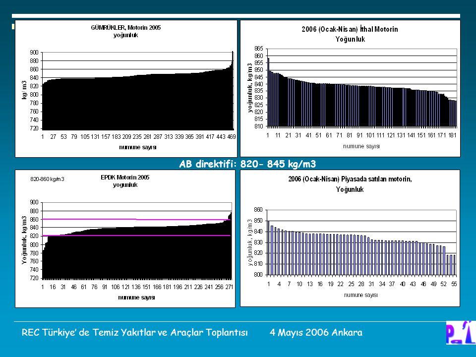 AB direktifi: 820- 845 kg/m3 REC Türkiye' de Temiz Yakıtlar ve Araçlar Toplantısı 4 Mayıs 2006 Ankara.