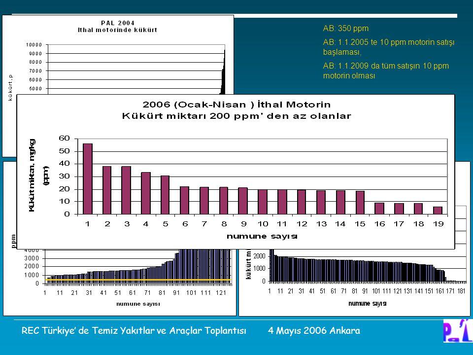 AB: 350 ppm AB: 1.1.2005 te 10 ppm motorin satışı başlaması, AB: 1.1.2009 da tüm satışın 10 ppm motorin olması.
