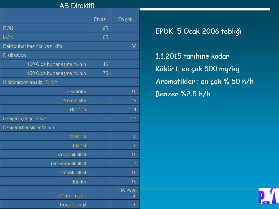 Aromatikler : en çok % 50 h/h Benzen %2.5 h/h