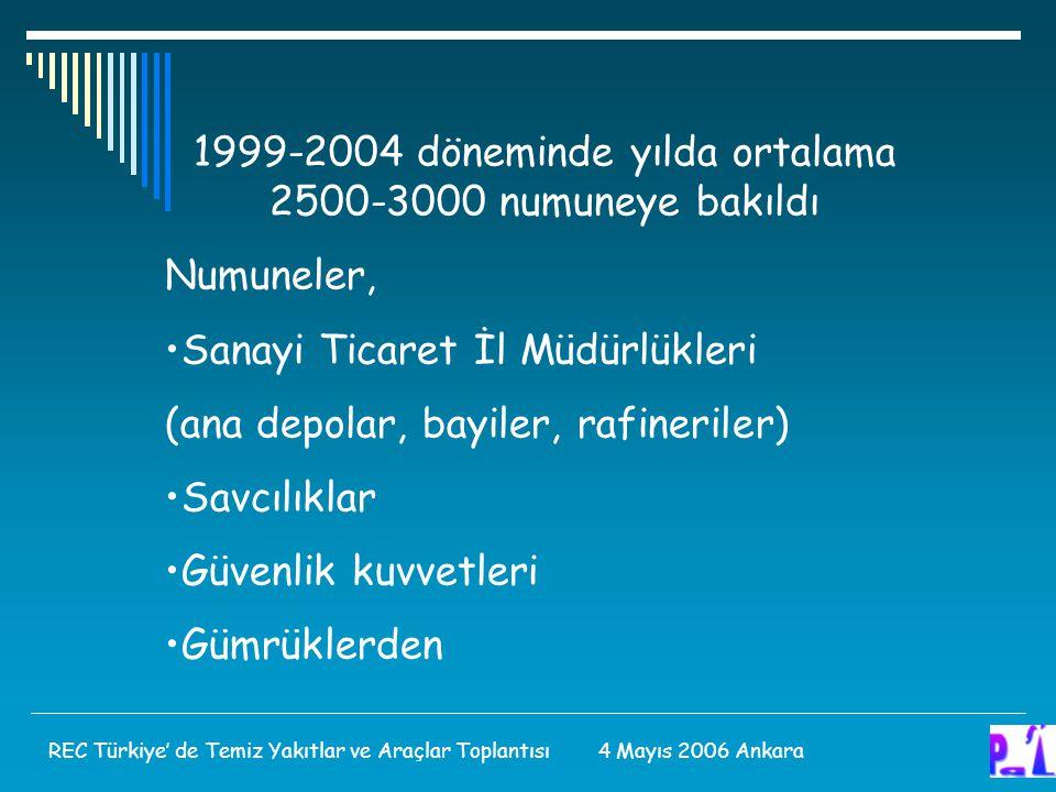 1999-2004 döneminde yılda ortalama 2500-3000 numuneye bakıldı