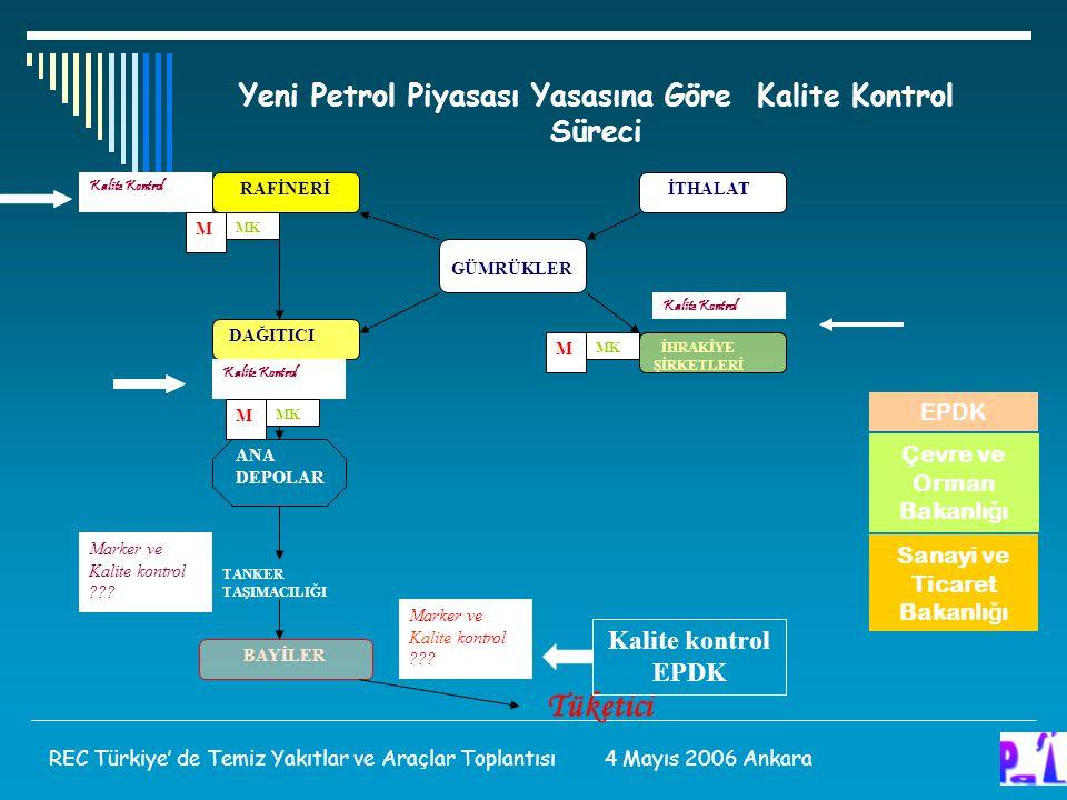 Tüketici Yeni Petrol Piyasası Yasasına Göre Kalite Kontrol Süreci