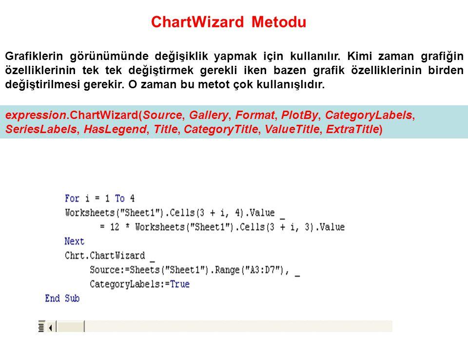 ChartWizard Metodu