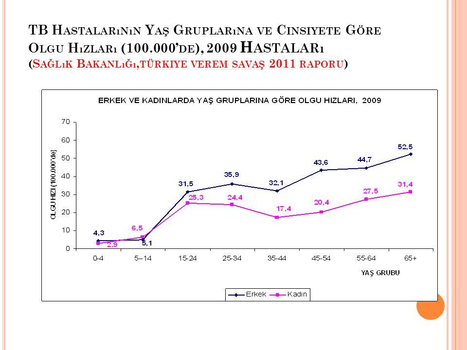 TB Hastalarının Yaş Gruplarına ve Cinsiyete Göre Olgu Hızları (100