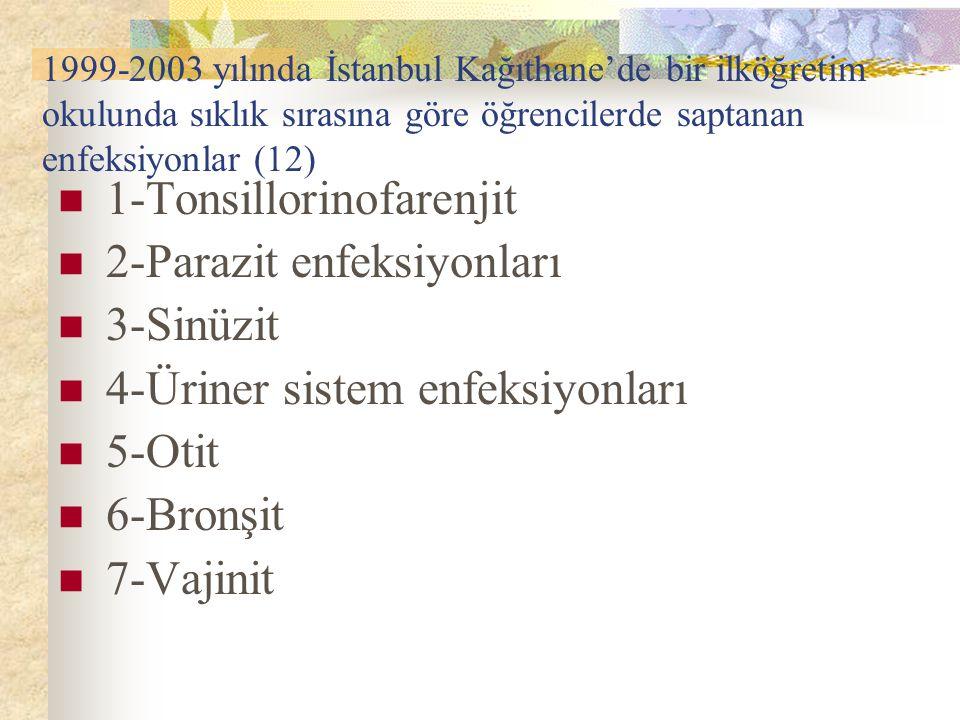 1-Tonsillorinofarenjit 2-Parazit enfeksiyonları 3-Sinüzit