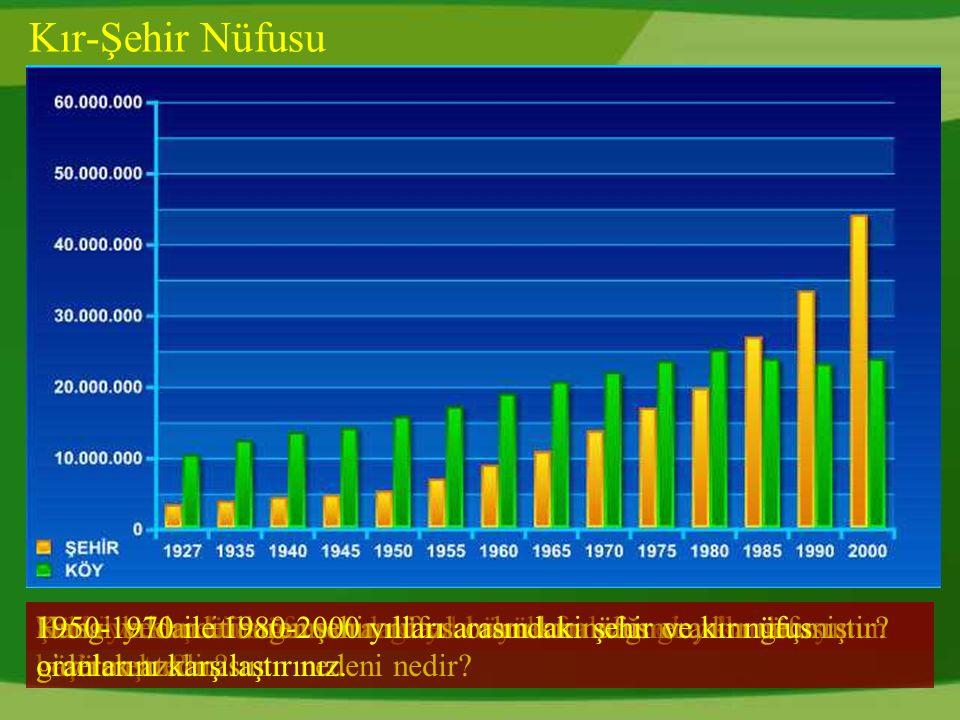 Kır-Şehir Nüfusu 1950-1970 ile 1980-2000 yılları arasındaki şehir ve kır nüfus oranlarını karşılaştırınız.