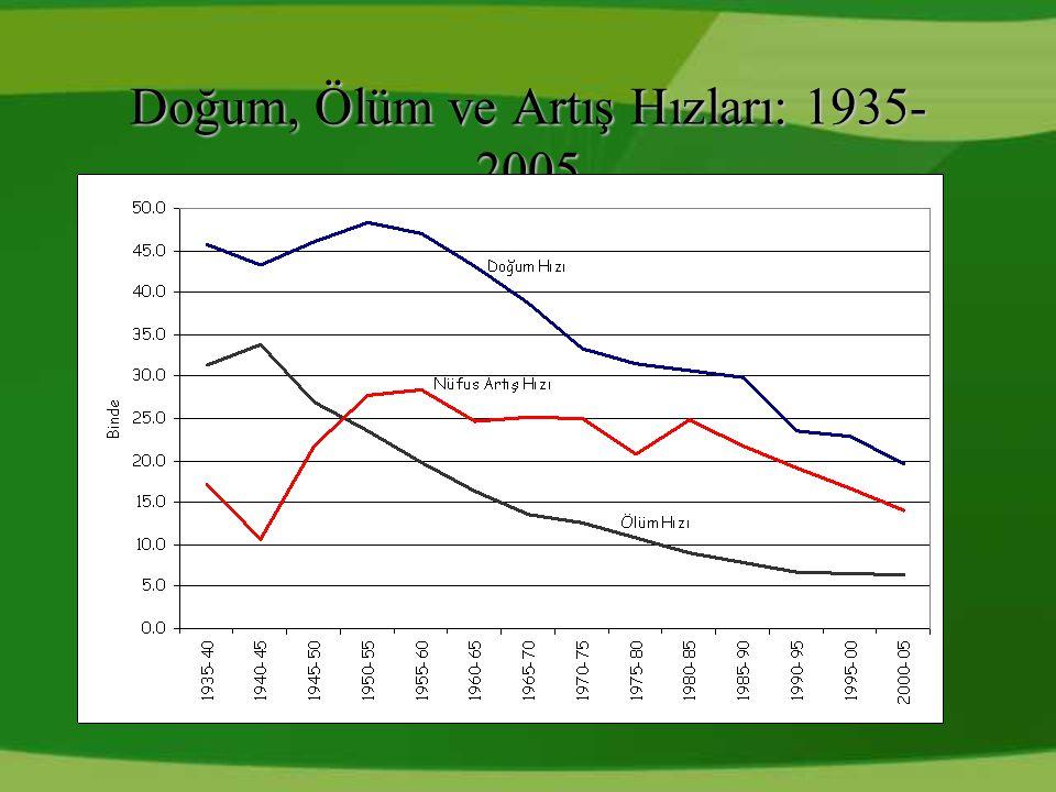 Doğum, Ölüm ve Artış Hızları: 1935-2005
