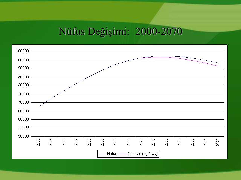 Nüfus Değişimi: 2000-2070 18
