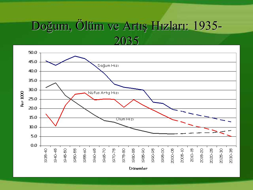 Doğum, Ölüm ve Artış Hızları: 1935-2035