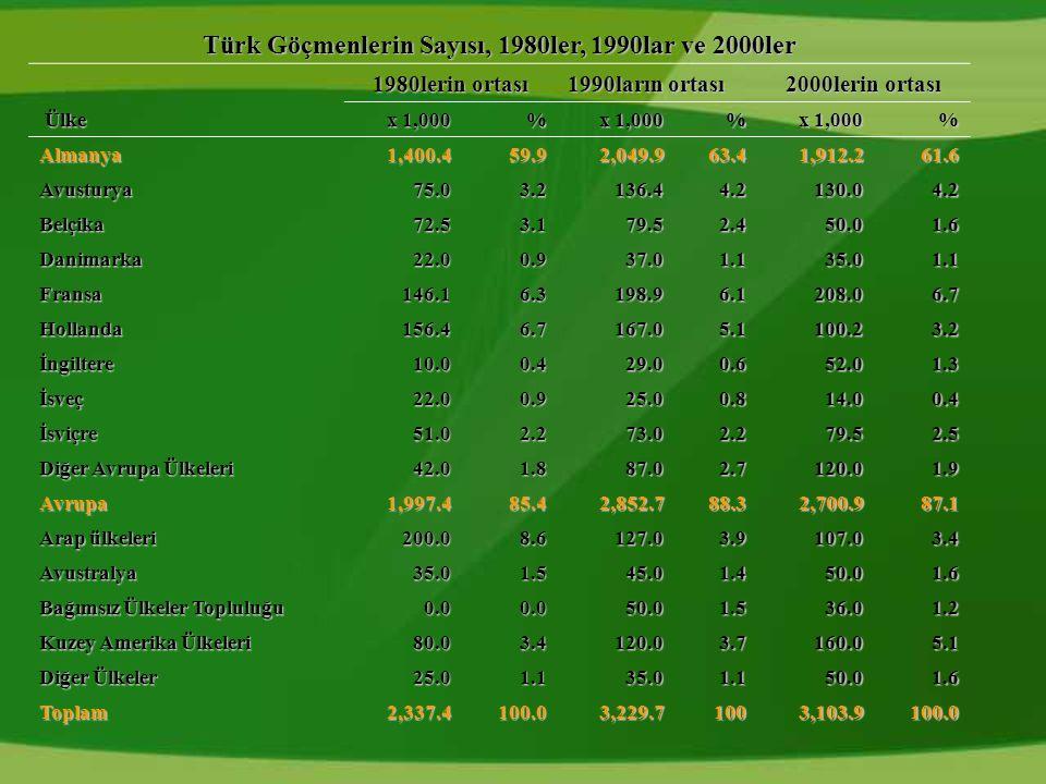 Türk Göçmenlerin Sayısı, 1980ler, 1990lar ve 2000ler