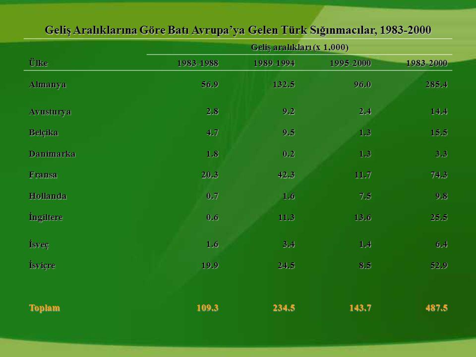Geliş Aralıklarına Göre Batı Avrupa'ya Gelen Türk Sığınmacılar, 1983-2000