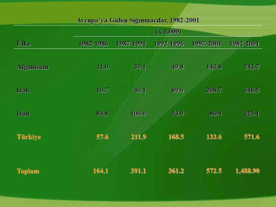 Avrupa'ya Giden Sığınmacılar, 1982-2001