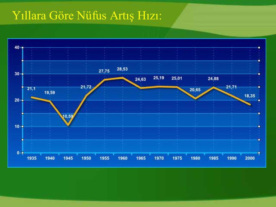 Yıllara Göre Nüfus Artış Hızı: