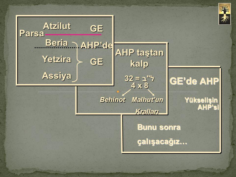 4 x 8 GE'de AHP Atzilut GE Beria Parsa AHP'de Yetzira Assiya