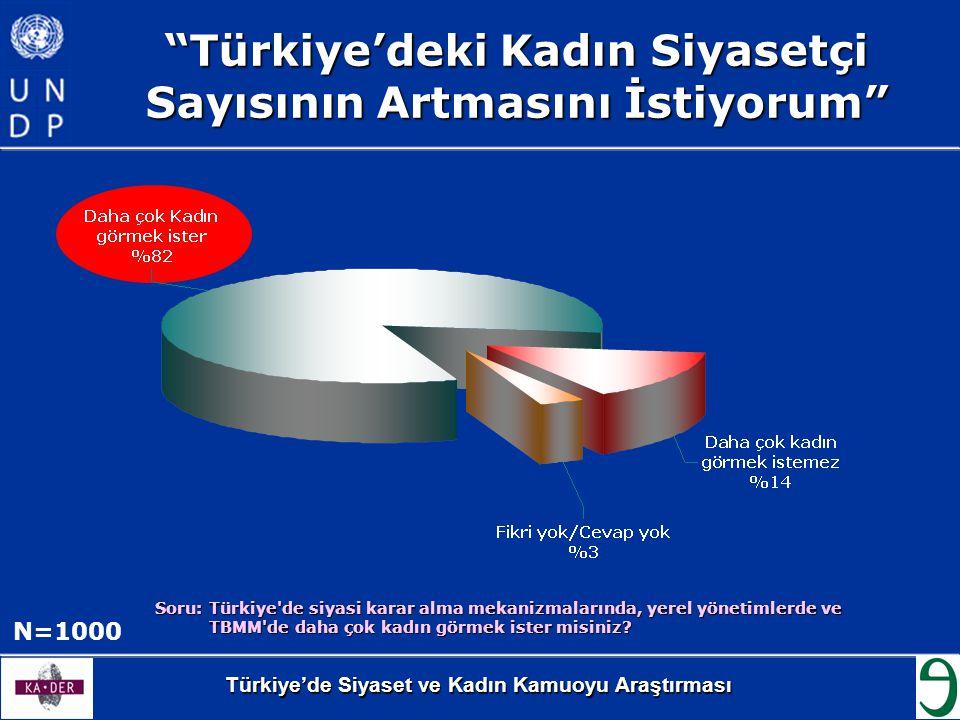 Türkiye'deki Kadın Siyasetçi Sayısının Artmasını İstiyorum