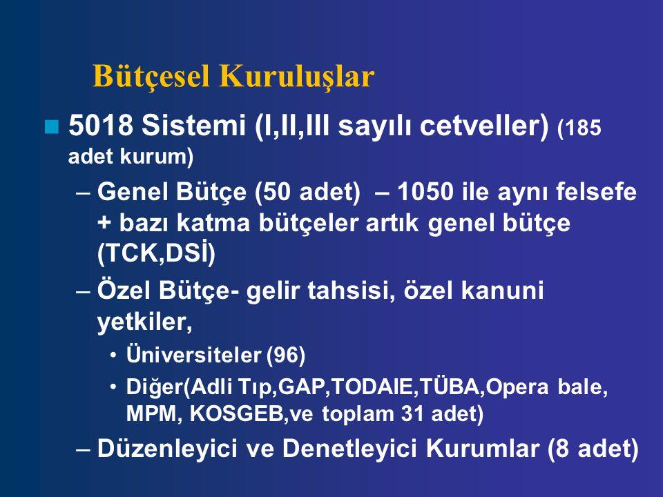 Bütçesel Kuruluşlar 5018 Sistemi (I,II,III sayılı cetveller) (185 adet kurum)