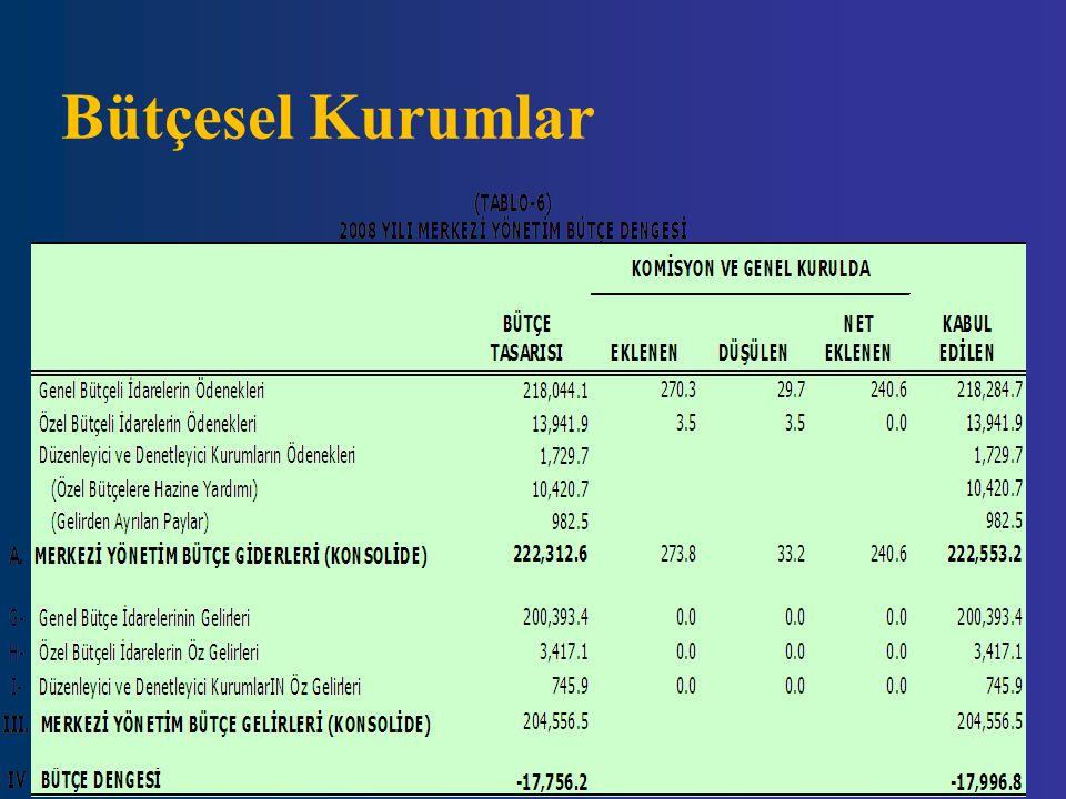 Bütçesel Kurumlar