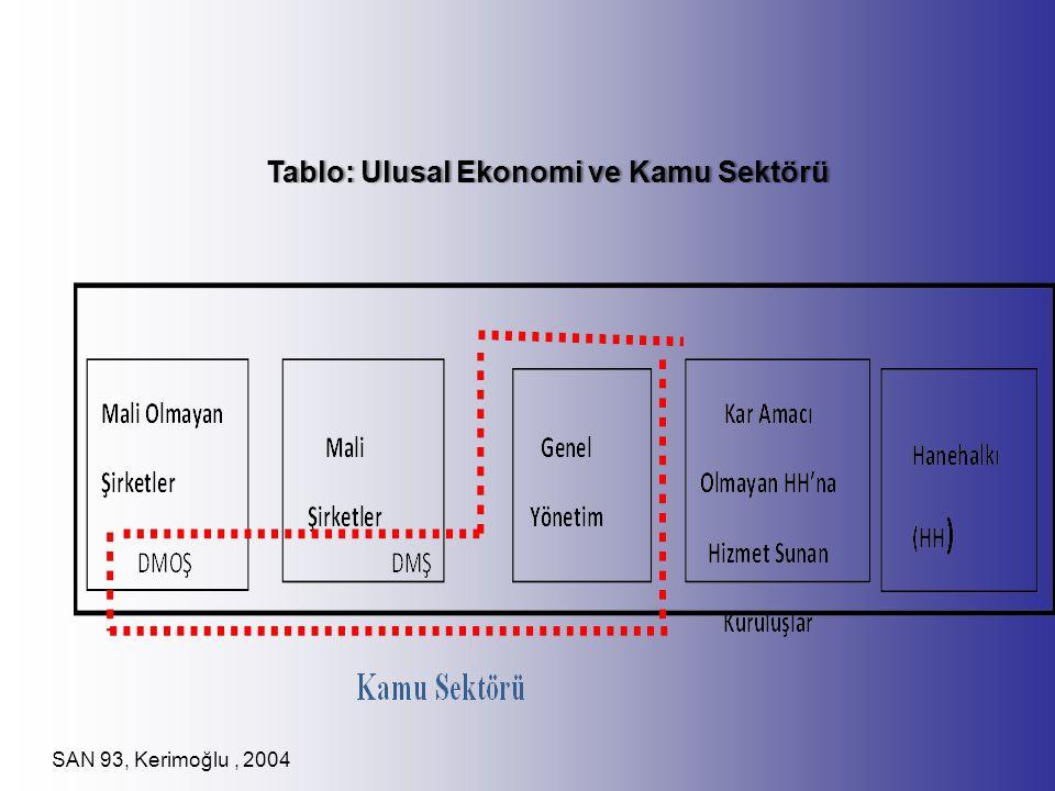 Tablo: Ulusal Ekonomi ve Kamu Sektörü