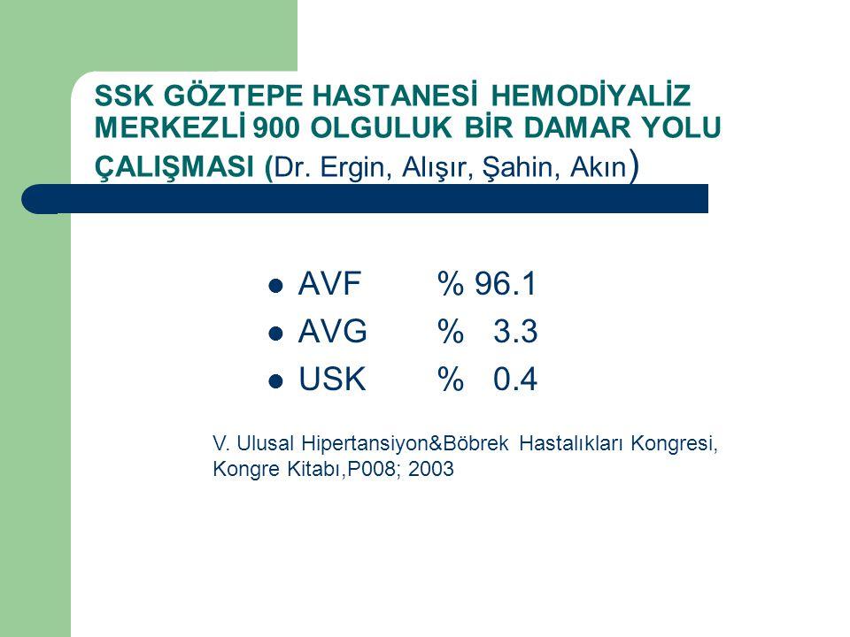 SSK GÖZTEPE HASTANESİ HEMODİYALİZ MERKEZLİ 900 OLGULUK BİR DAMAR YOLU ÇALIŞMASI (Dr. Ergin, Alışır, Şahin, Akın)
