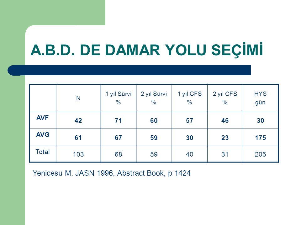 A.B.D. DE DAMAR YOLU SEÇİMİ