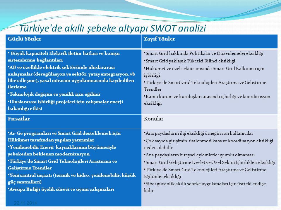 Türkiye de akıllı şebeke altyapı SWOT analizi