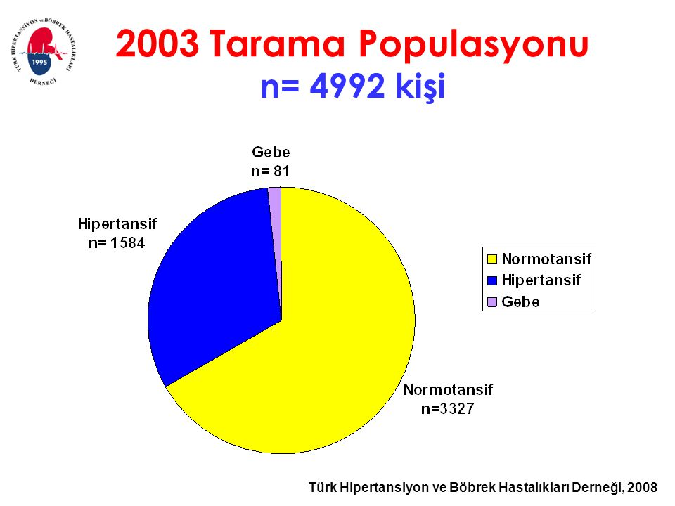 2003 Tarama Populasyonu n= 4992 kişi