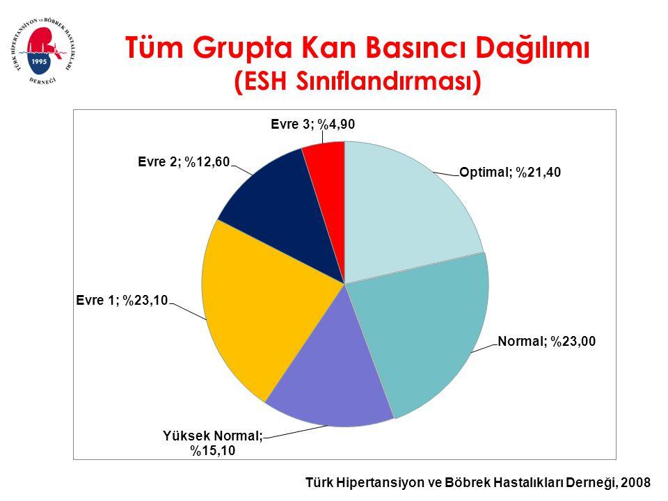 Tüm Grupta Kan Basıncı Dağılımı (ESH Sınıflandırması)