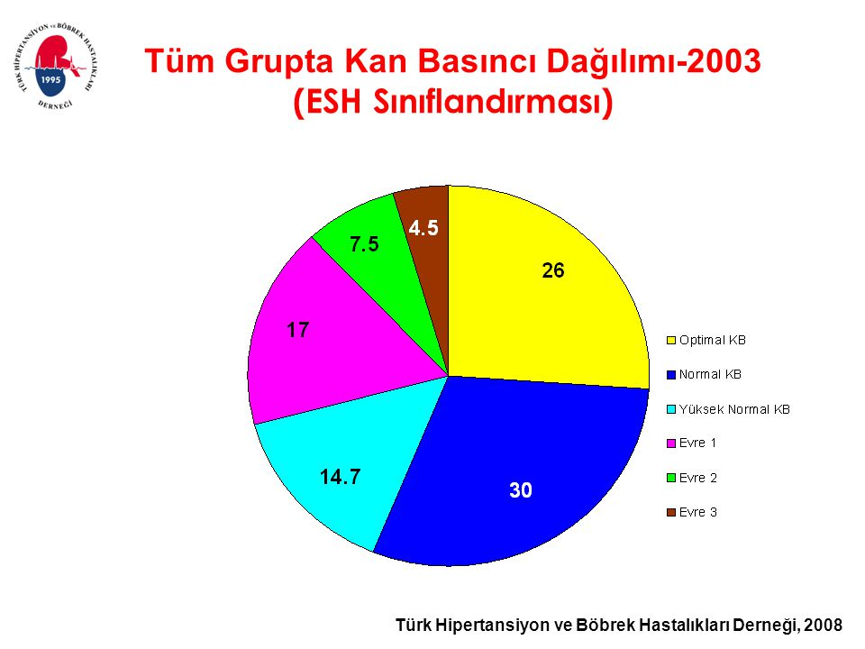 Tüm Grupta Kan Basıncı Dağılımı-2003 (ESH Sınıflandırması)