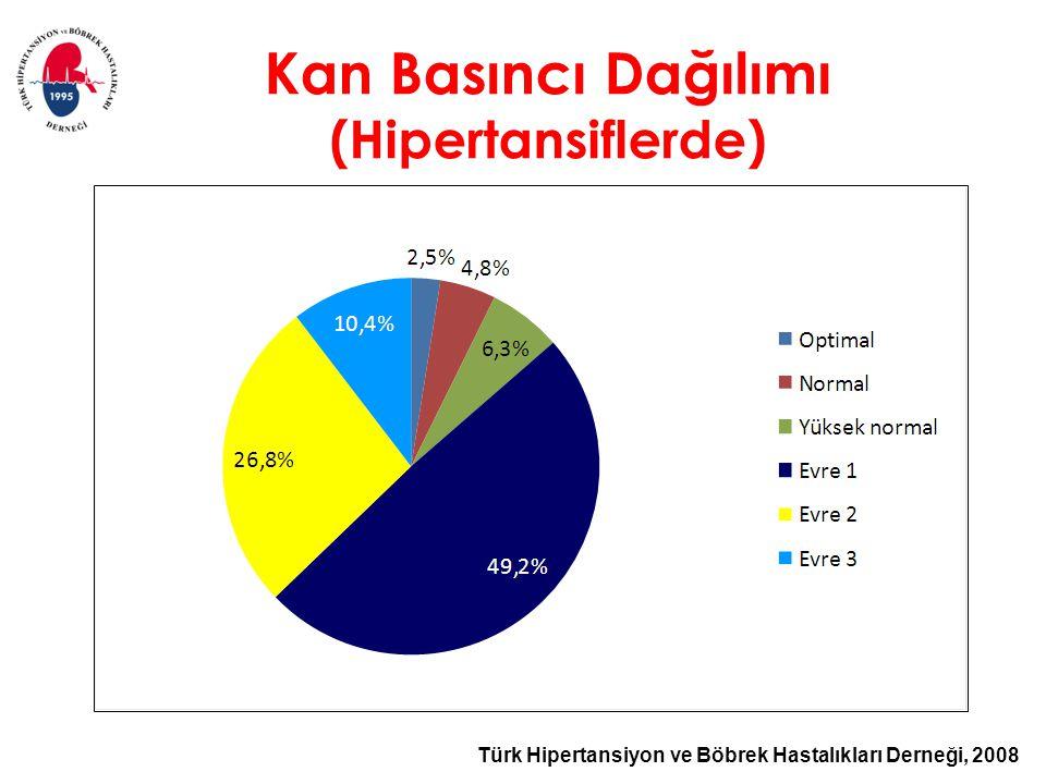 Kan Basıncı Dağılımı (Hipertansiflerde)