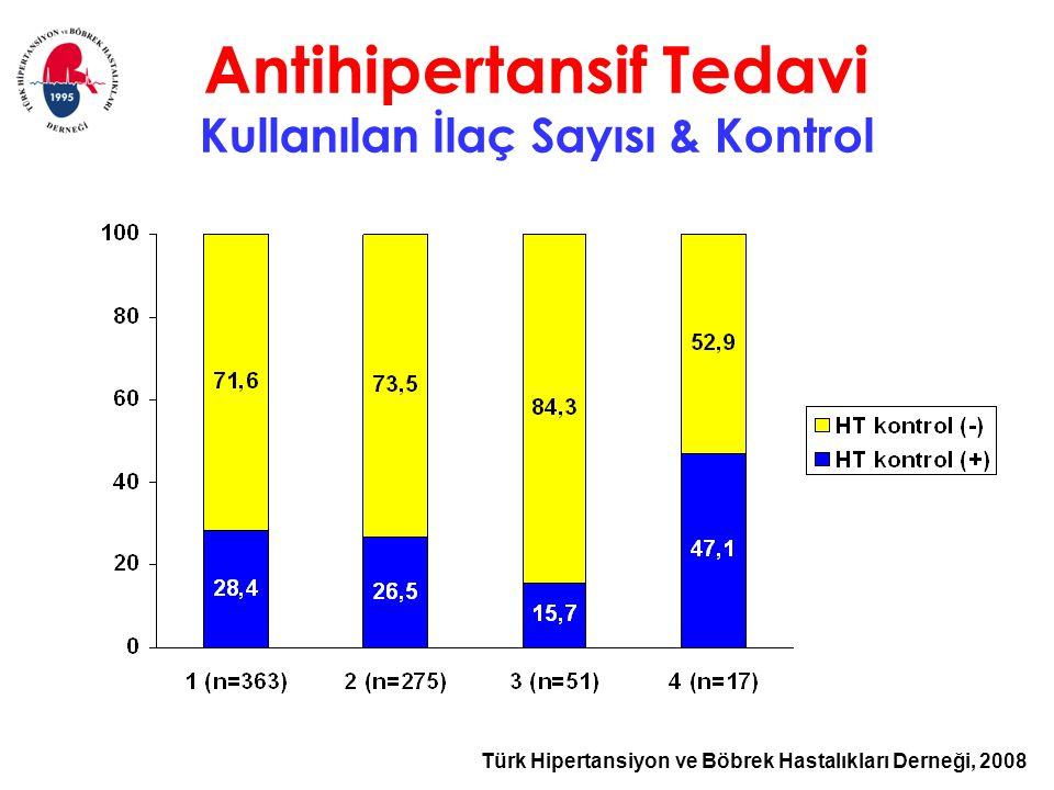 Antihipertansif Tedavi Kullanılan İlaç Sayısı & Kontrol