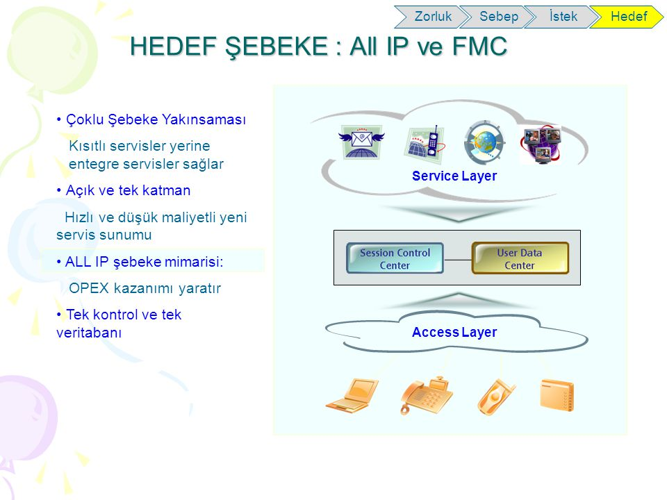 HEDEF ŞEBEKE : All IP ve FMC