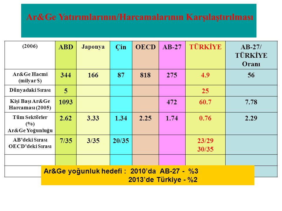 Ar&Ge Yatırımlarının/Harcamalarının Karşılaştırılması