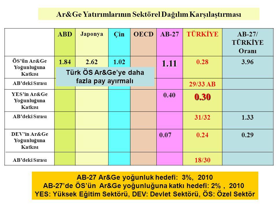 1.11 0.30 Ar&Ge Yatırımlarının Sektörel Dağılım Karşılaştırması ABD