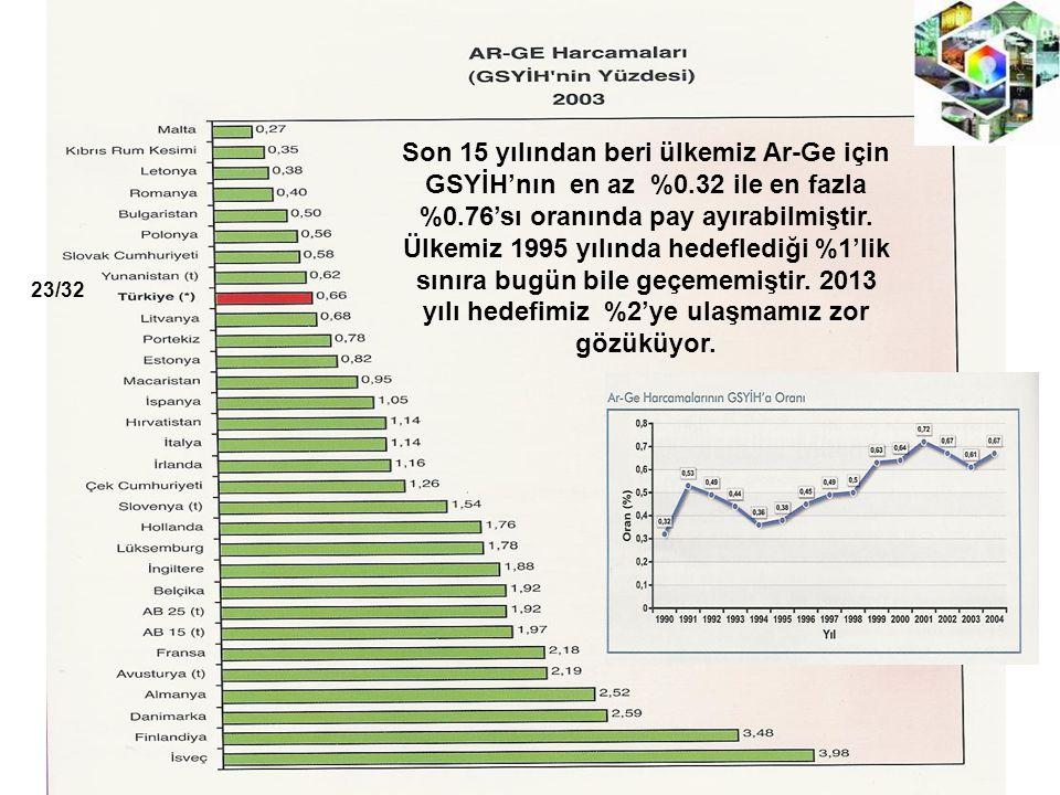 Son 15 yılından beri ülkemiz Ar-Ge için GSYİH'nın en az %0