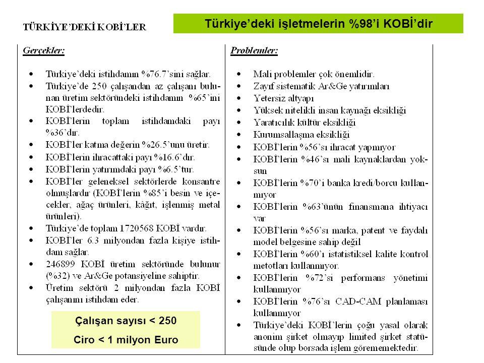 Türkiye'deki işletmelerin %98'i KOBİ'dir