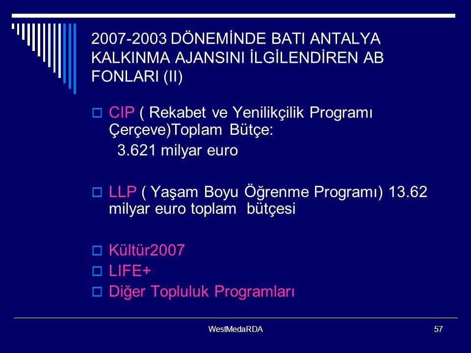 CIP ( Rekabet ve Yenilikçilik Programı Çerçeve)Toplam Bütçe: